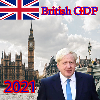 Read more about the article British GDP